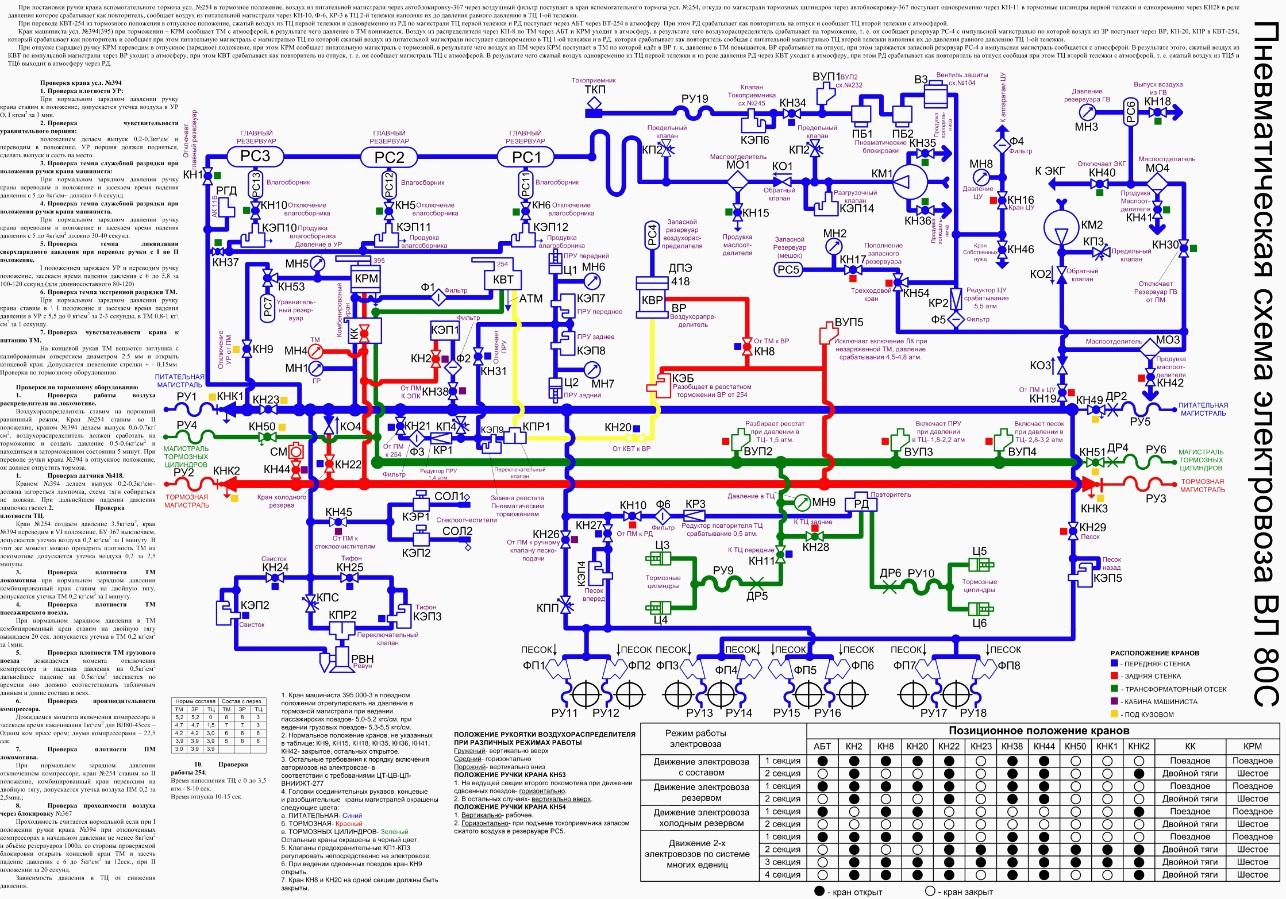 Подъем токоприемника по схеме на вл 80